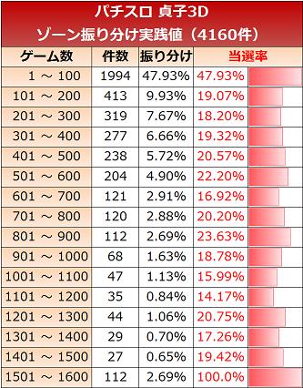 貞子ゾーン50