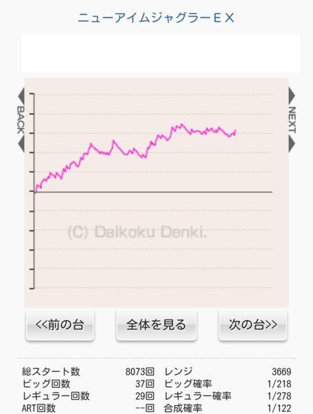 アイムジャグラー スランプグラフ1
