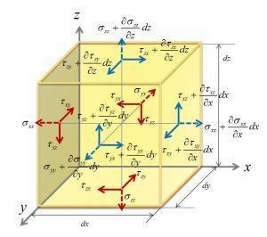 つり合い方程式