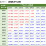 P戦国乙女6 暁の関ヶ原 天井期待値