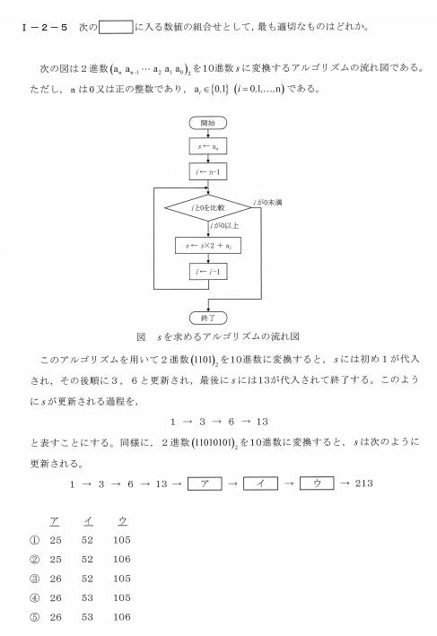 令和2年度技術士第一次試験問題[基礎科目:情報・論理]1-2-5